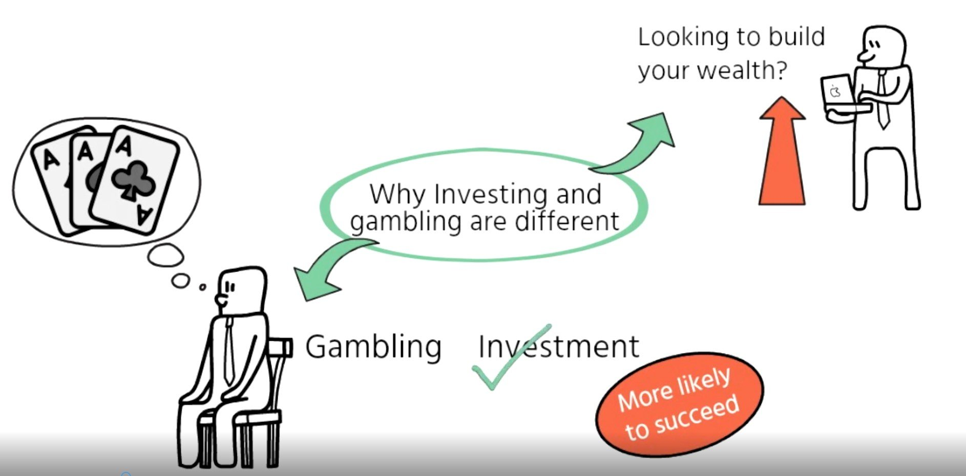 Why investing and gambling are different